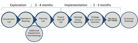 Next steps from exploration (2-4 months) through implementation (1-3 months)