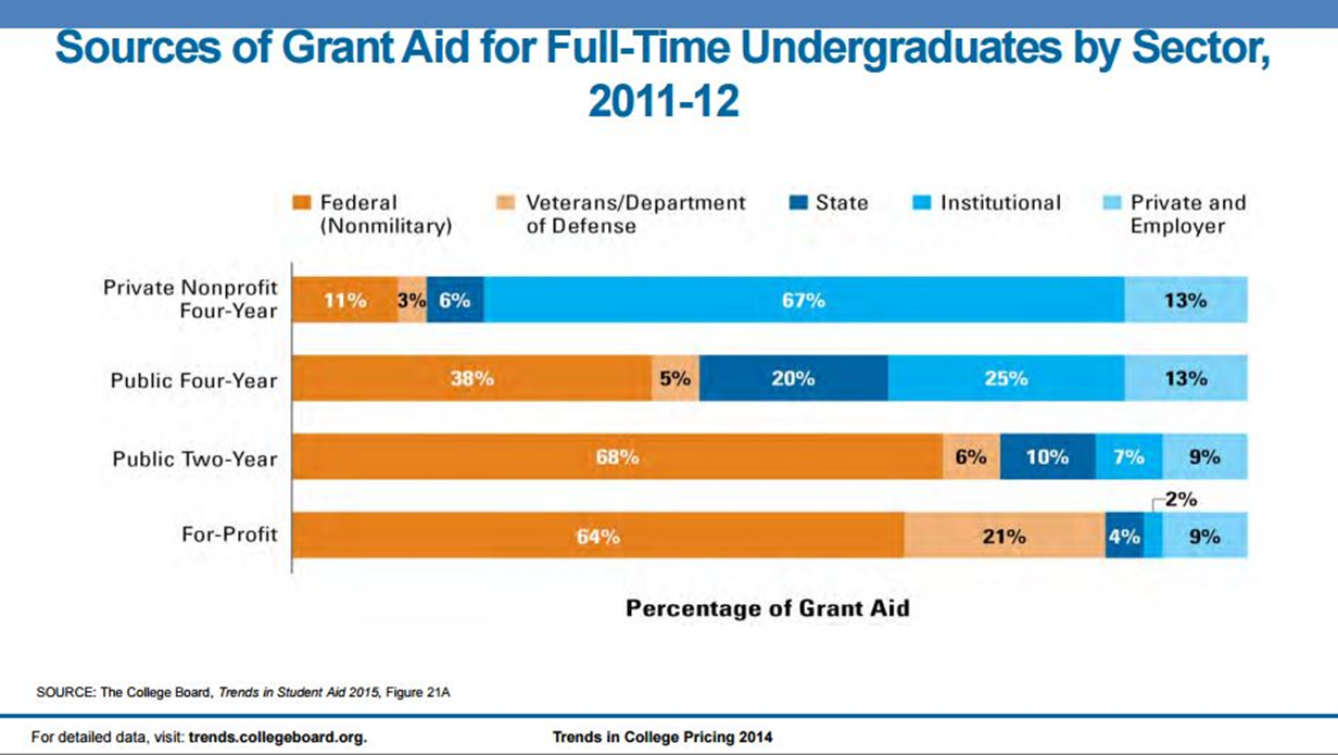 Sources of Grant Aid for Full-Time Undergraduates by Sector 2011-2012