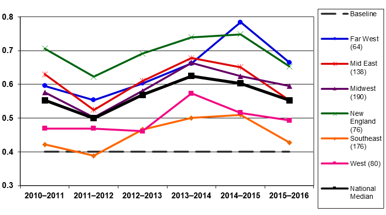 Line graph depicting operating reserve for six regions and the national median across six academic years