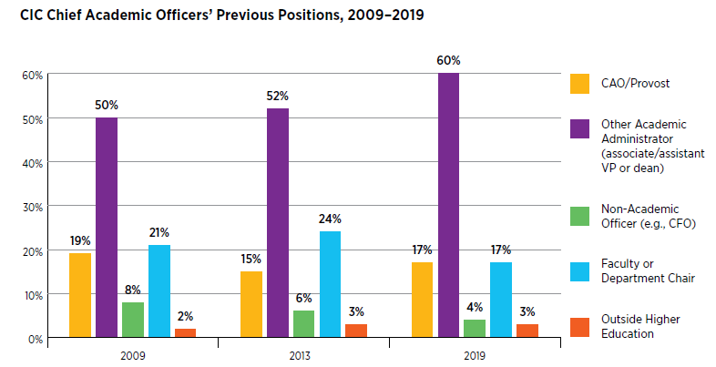 Bar Graph: CIC Chief Academic Officers' Previous Positions, 2009-2019