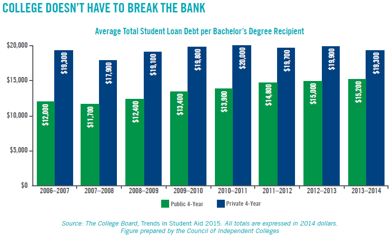 Bar chart: College Doesn't Have to Break the Bank - Average total student loan debt per Bachelor's degree recipient