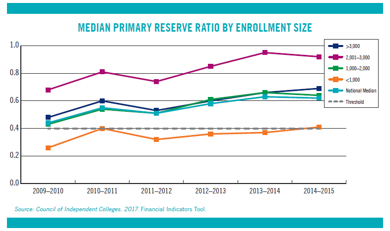 Line Graph: Median Primary Reserve Ratio by Enrollment Size