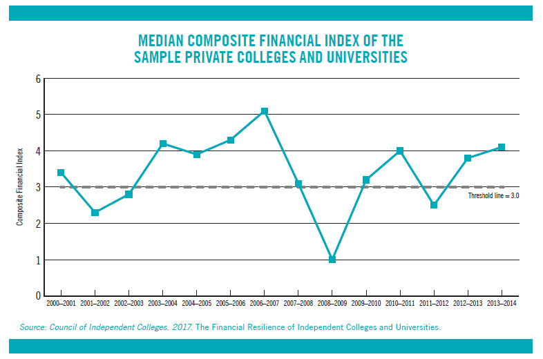 Line Graph: Median Composite Financial Index of the Sample Private Colleges and Universities
