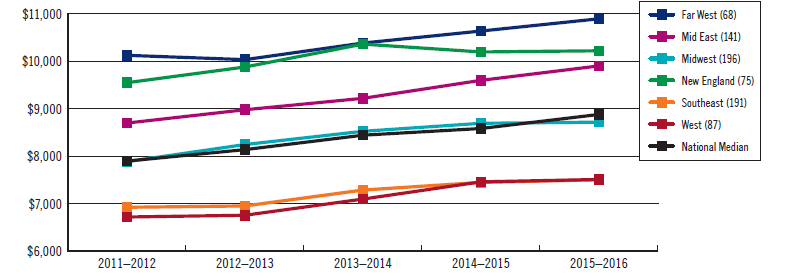 Line graph showing instructional expenses per student across six regions and the national median for five academic years beginning 2011-2012 and ending 2015-2016 (link opens larger version of image in new window)