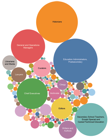 Bubble chart depicting careers for history PhDs by size of bubbles (link opens larger version of image in new window)