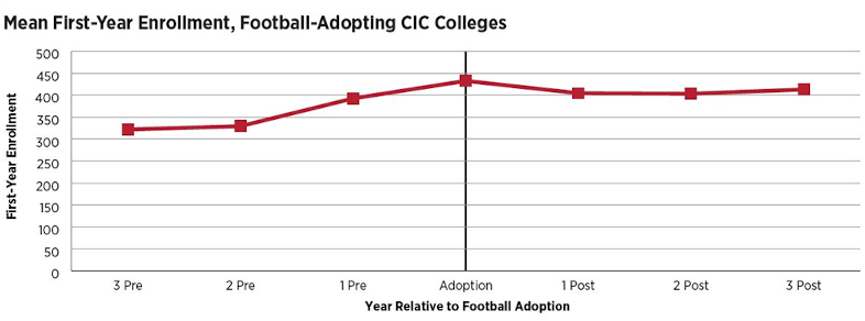 line graph of mean first-year enrollment at football-adoping CIC colleges