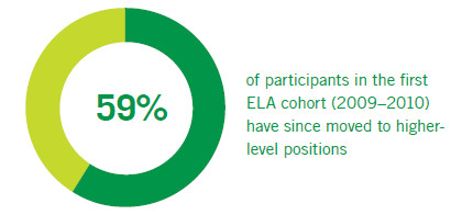 59% of participants in the first cohort have moved to higher-level positions