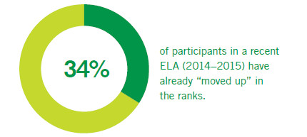 34% of participants in the 2014-2015 cohort have already moved up in the ranks