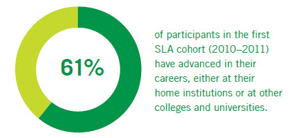 61% of participants in the first SLA cohort (2010-2011) have advanced their careers, either at their home institutions or at other colleges and universities
