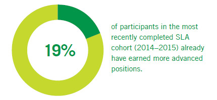 19% of participants in the most recently completed SLA cohort (2014-2015) already have earned more advanced positions.