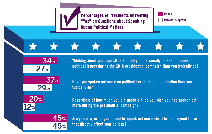 Percentages of Presidents Answering Yes on Questions about Speaking Out on Political Matters