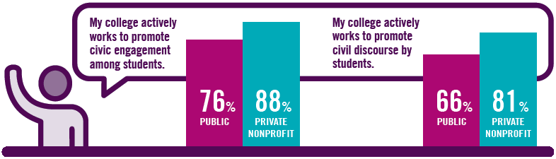 Two bar graphs: 1. My college actively works to promote civic engagement among students: 88% private nonprofit, 76% public; 2. My college actively works to promote civil discourse by students: 81% private nonprofit, 66% public