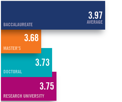 Bar graph: Baccalaureate: 4.04; Master's: 3.85; Doctoral: 3.78; Research University: 3.81