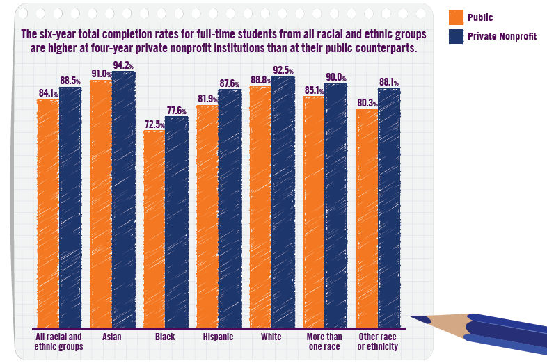 Bar graph: six-year completion rates for seven racial categories for public and private nonprofit institutions