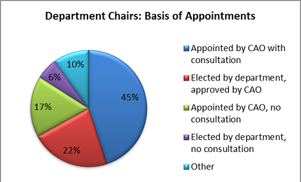 Pie chart of basis of appointments for department chairs