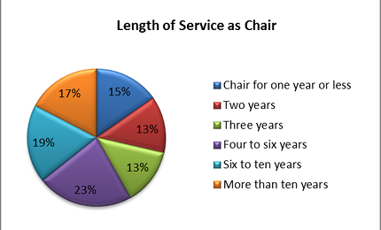 Pie chart of length of service as department chairs