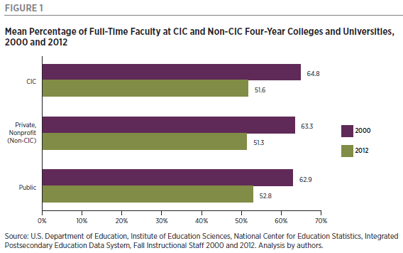 Graph showing mean percentage of full-time faculty at CIC and non-CIC four-year colleges and universities in 2000 and 2012.