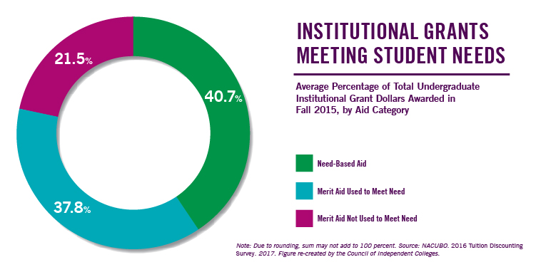 Average percentage of total undergraduate institutional grant dollars awarded in fall 2015, by aid category