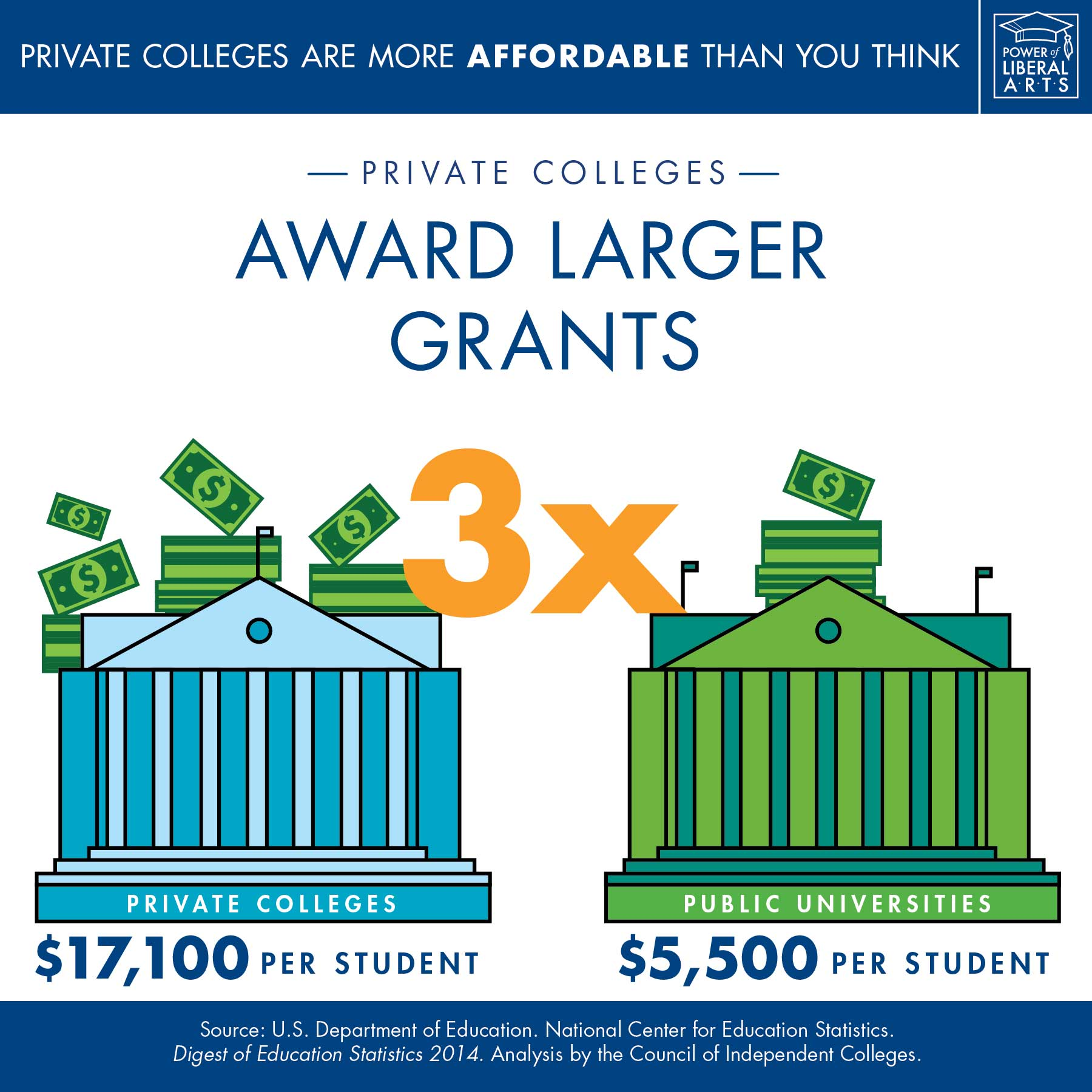 Infographic: Private colleges award larger grants