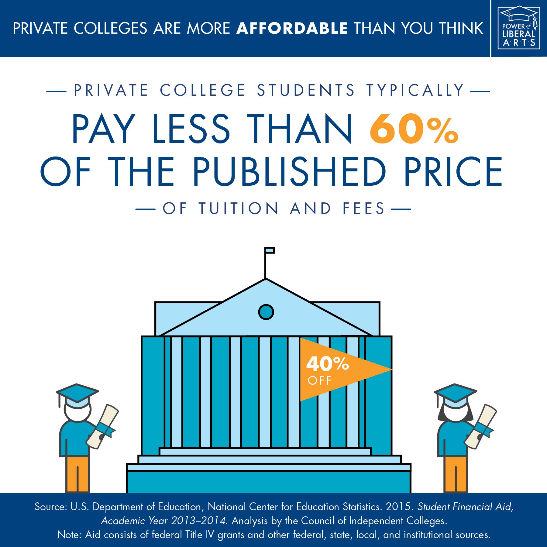 Infographic: Private college students typically pay less than 60% of the published price of tuition and fees