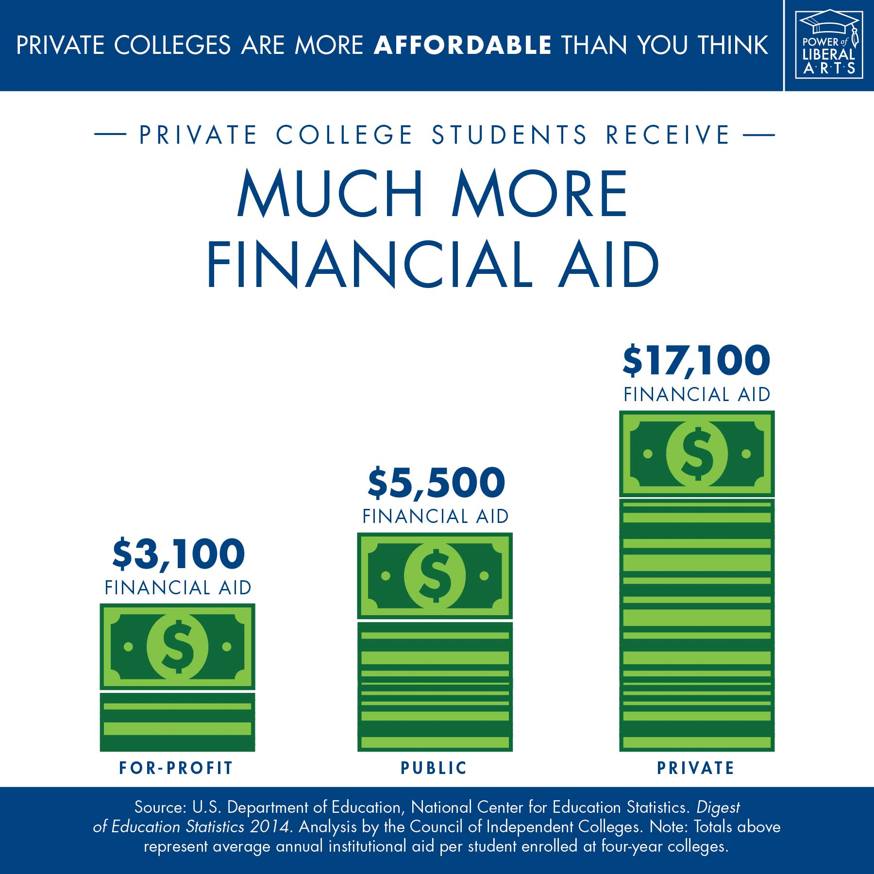 Infographic: Private college students receive much more financial aid