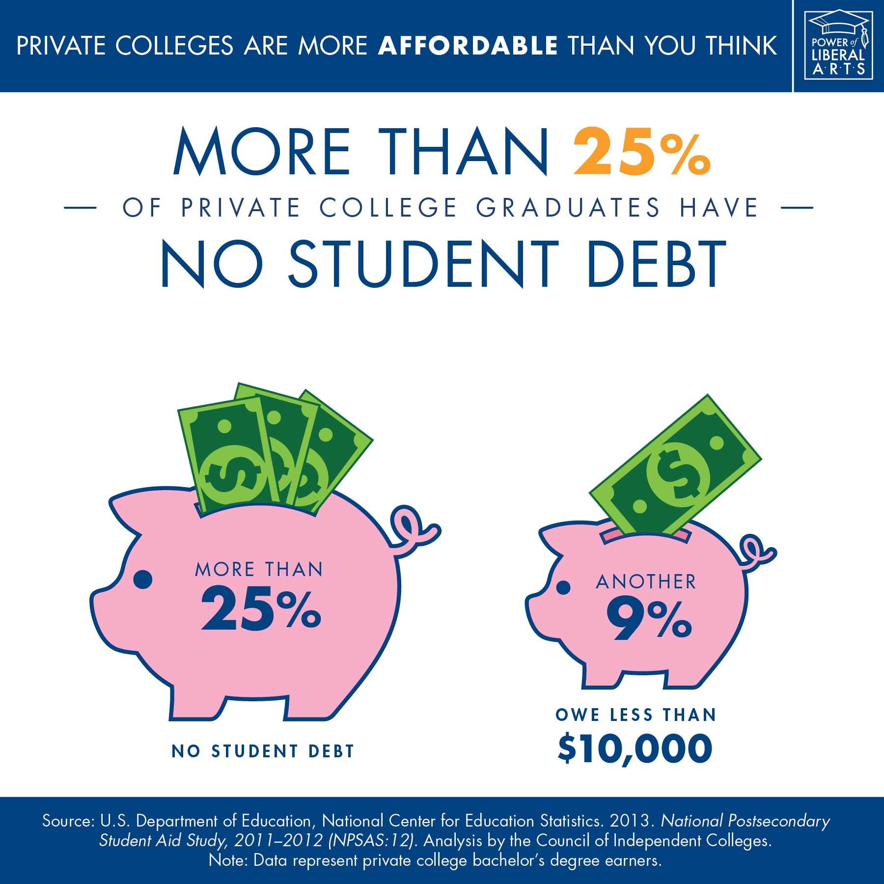 Infographic: More than 25% of private college graduates have no student debt