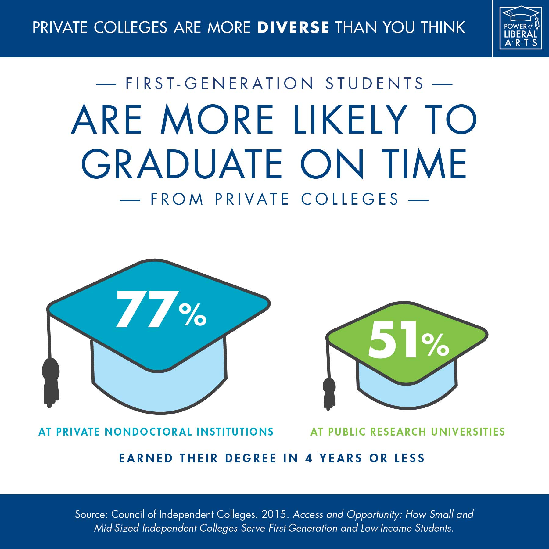 Infographic: First-generation students are more likely to graduate on time from private colleges