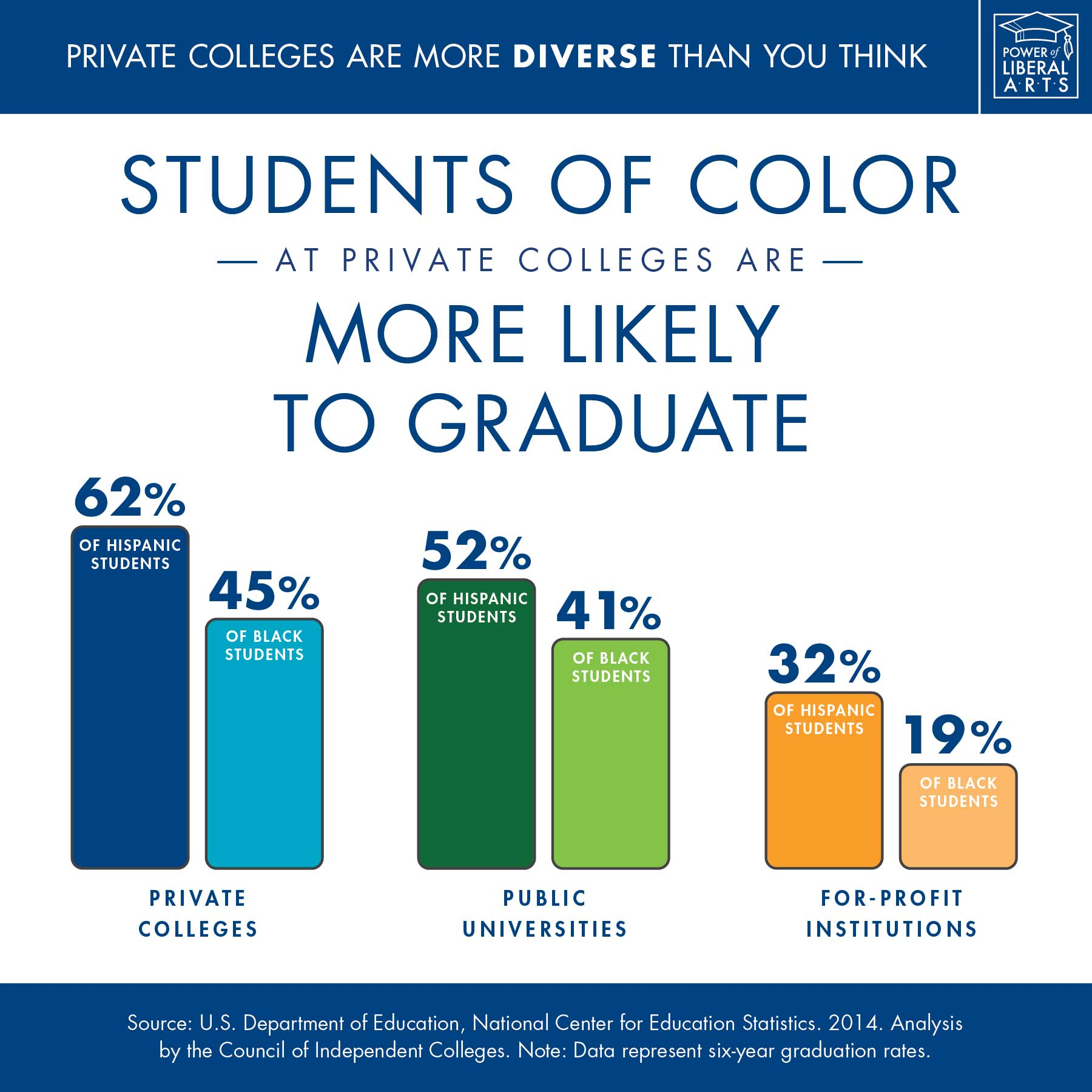 Infographic: Students of color at private colleges are more likely to graduate