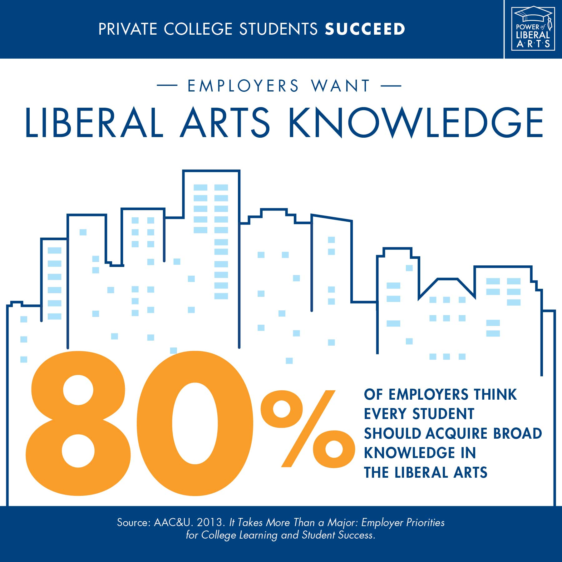 Infographic: Employers want liberal arts knowledge