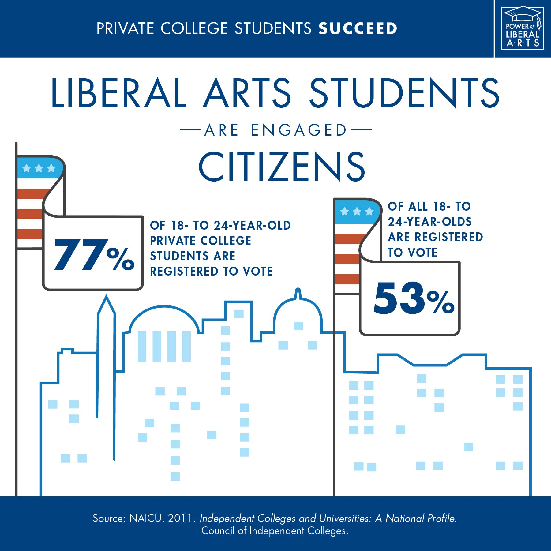 Infographic: Liberal arts students are engaged citizens
