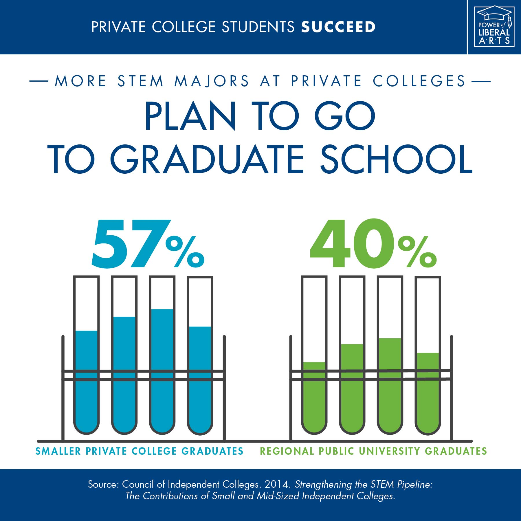 Infographic: More STEM majors at private colleges plan to go to graduate school