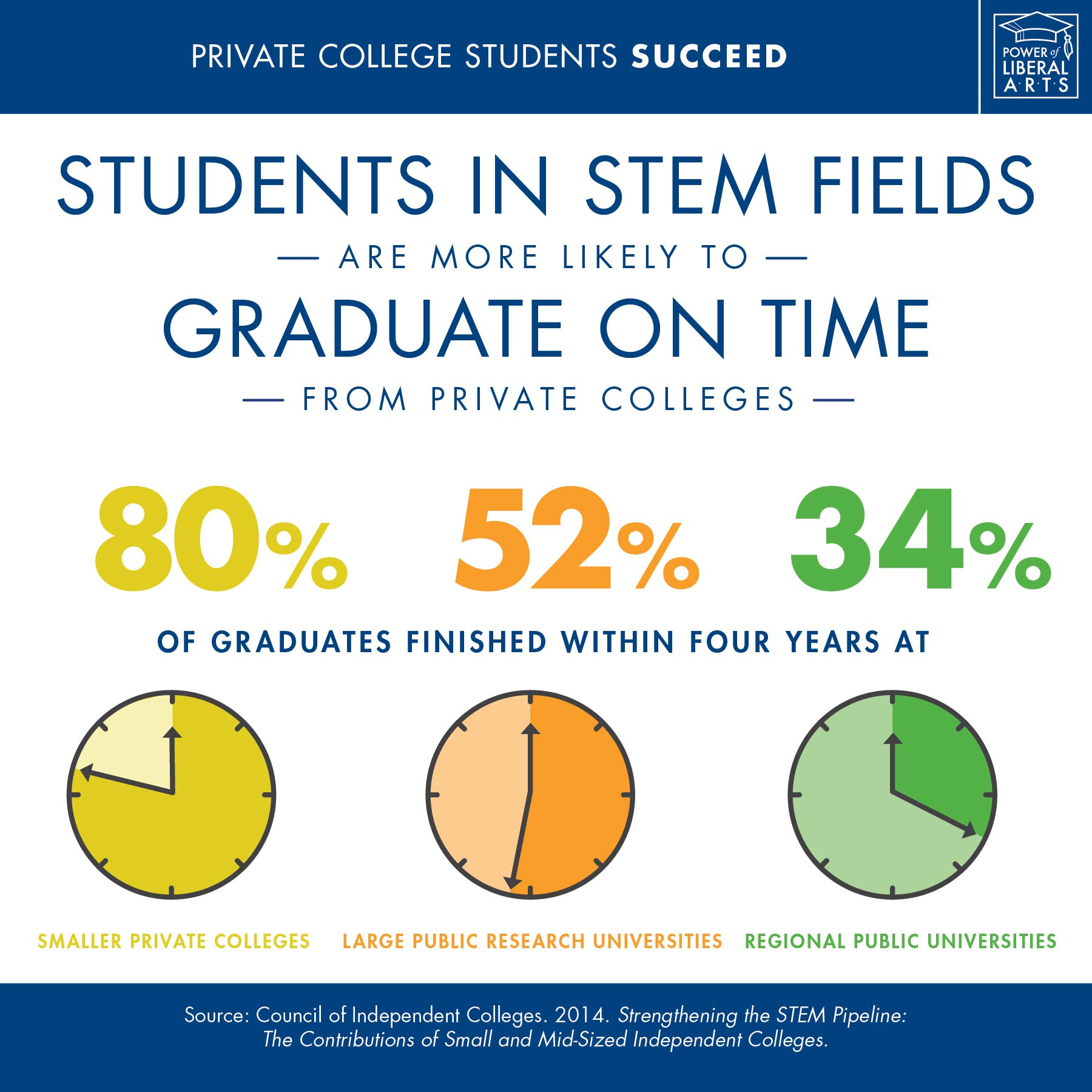 Infographic: Students in STEM fields are more likely to graduate on time from private colleges