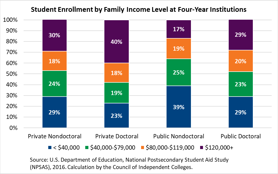 Stacked bar graph depicting percent of student enrollment by family income level across four college sectors