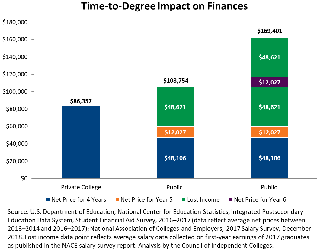 Stacked bar graphs depicting financial impact of going to college for five or six years instead four
