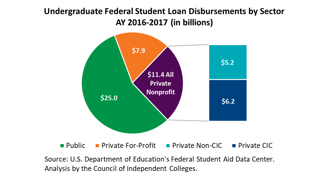 Pie chart showing undergraduate student loan disbursement by sector, with private nonprofit colleges separated by CIC and other