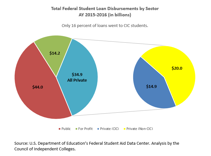 Total federal student loan disbursements by sector 2014-2015 - only 15 percent of loans went to CIC students